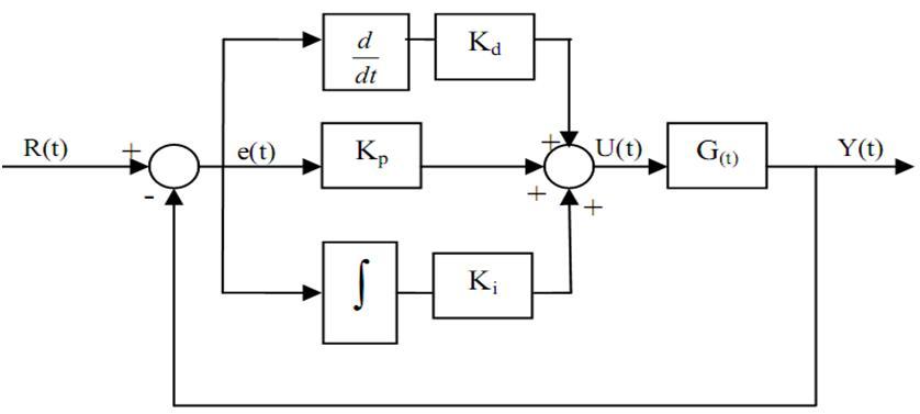 Pid blog ini telah dipindah ke elektro kontrolspot gambar 4 diagram blok kontrol pid ccuart Gallery